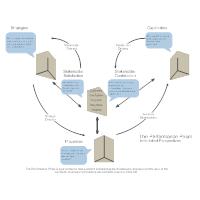 Performance Prism - Interlinked Perspectives