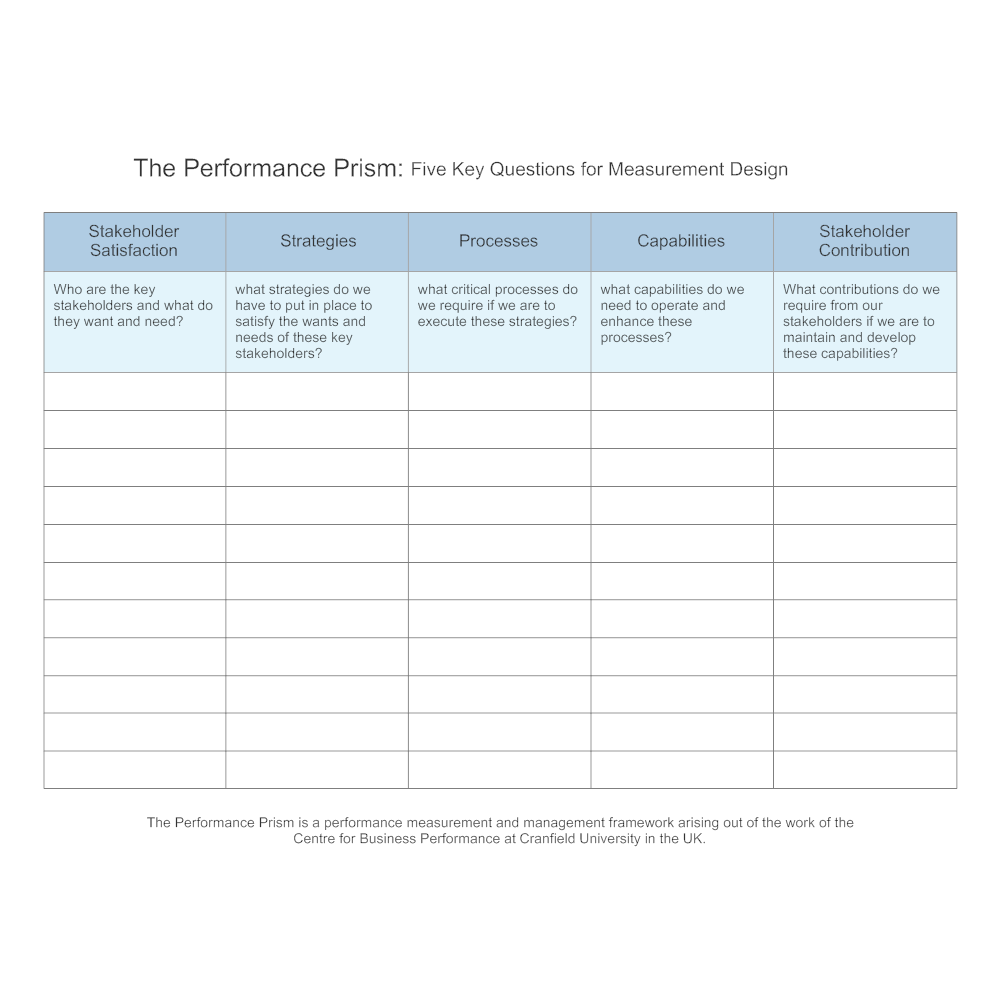 Example Image: Performance Prism - Key Questions