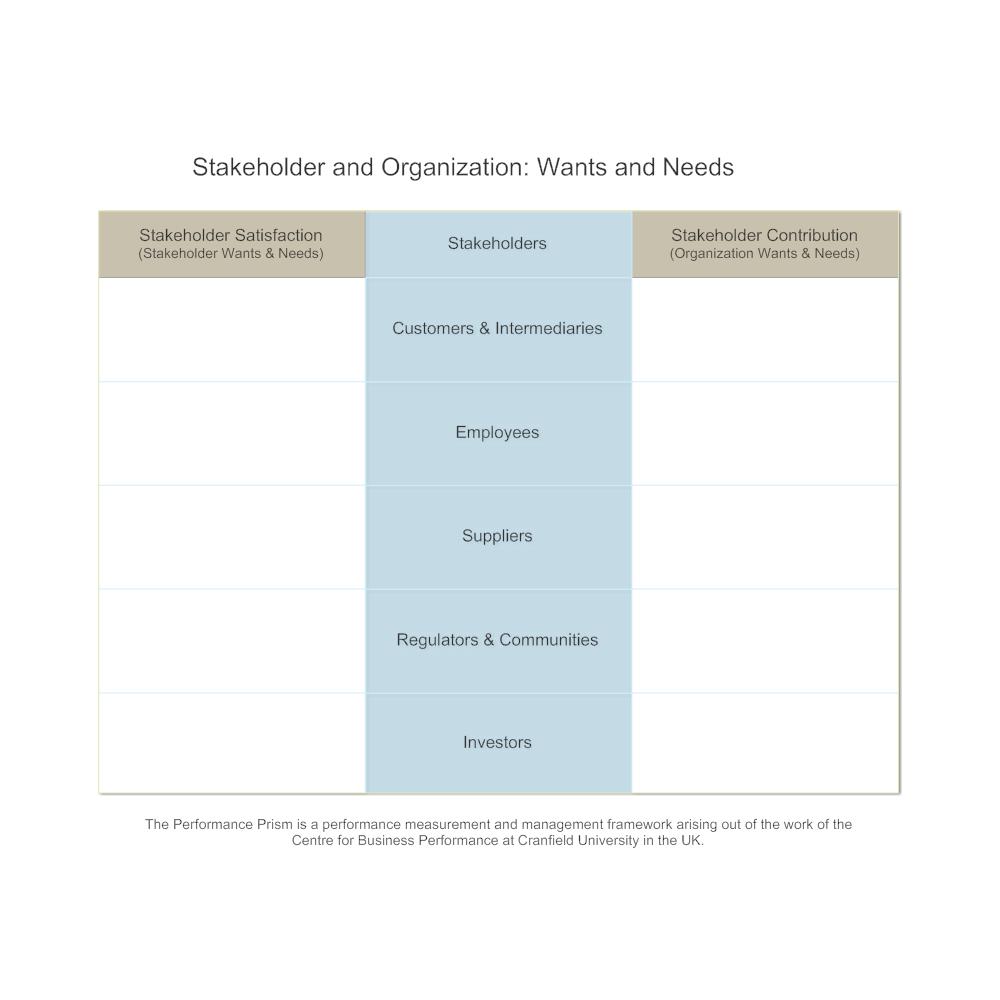 Example Image: Performance Prism - Stakeholder & Organization