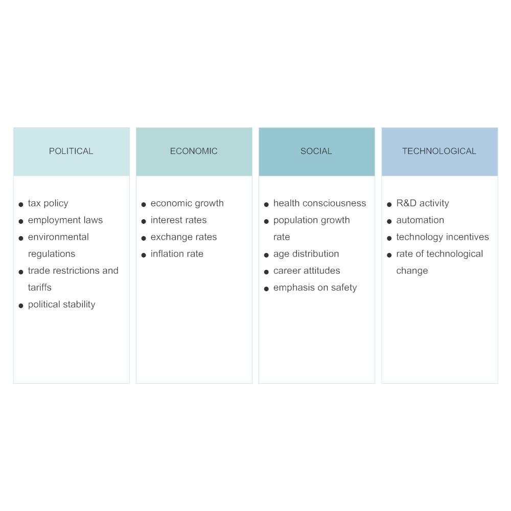 Example Image: PEST Analysis - 1