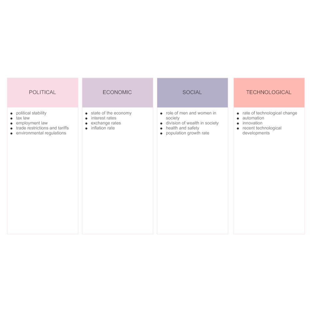 Example Image: PEST Analysis - 3