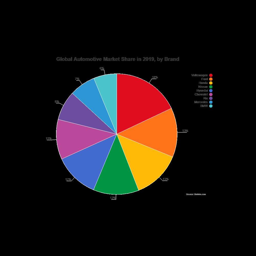 Example Image: Automotive Market Share - Pie Chart