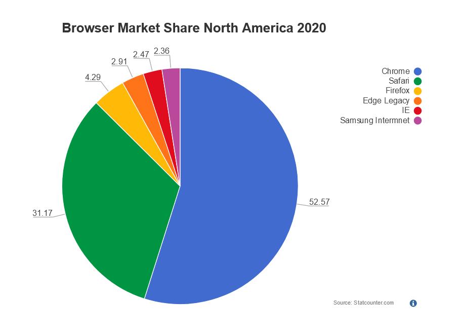 Pie Chart Software Smartdraw Free Trial