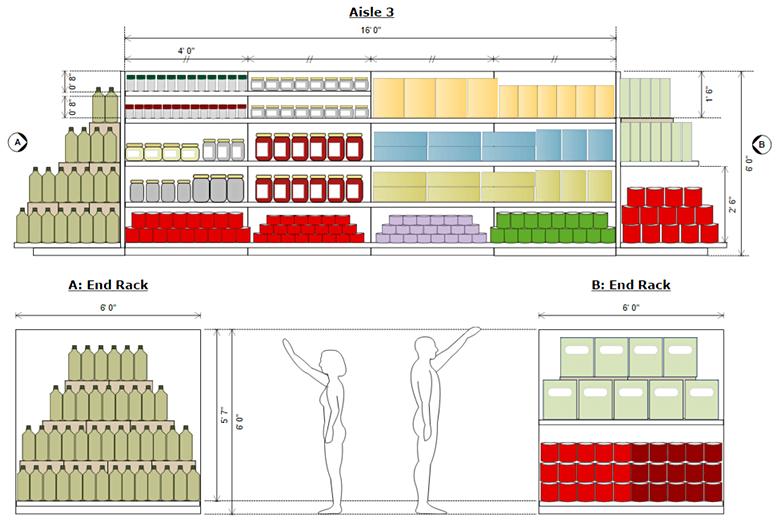 Planogram shelving