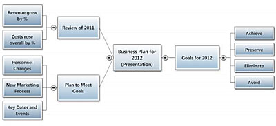 lets you create and share presentations ease presentation plan