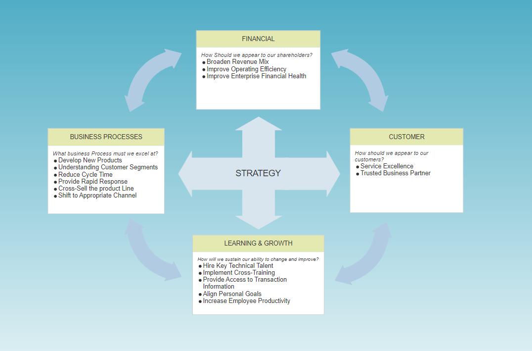 Presentation graphics software