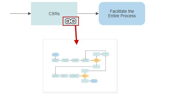 Process Linking