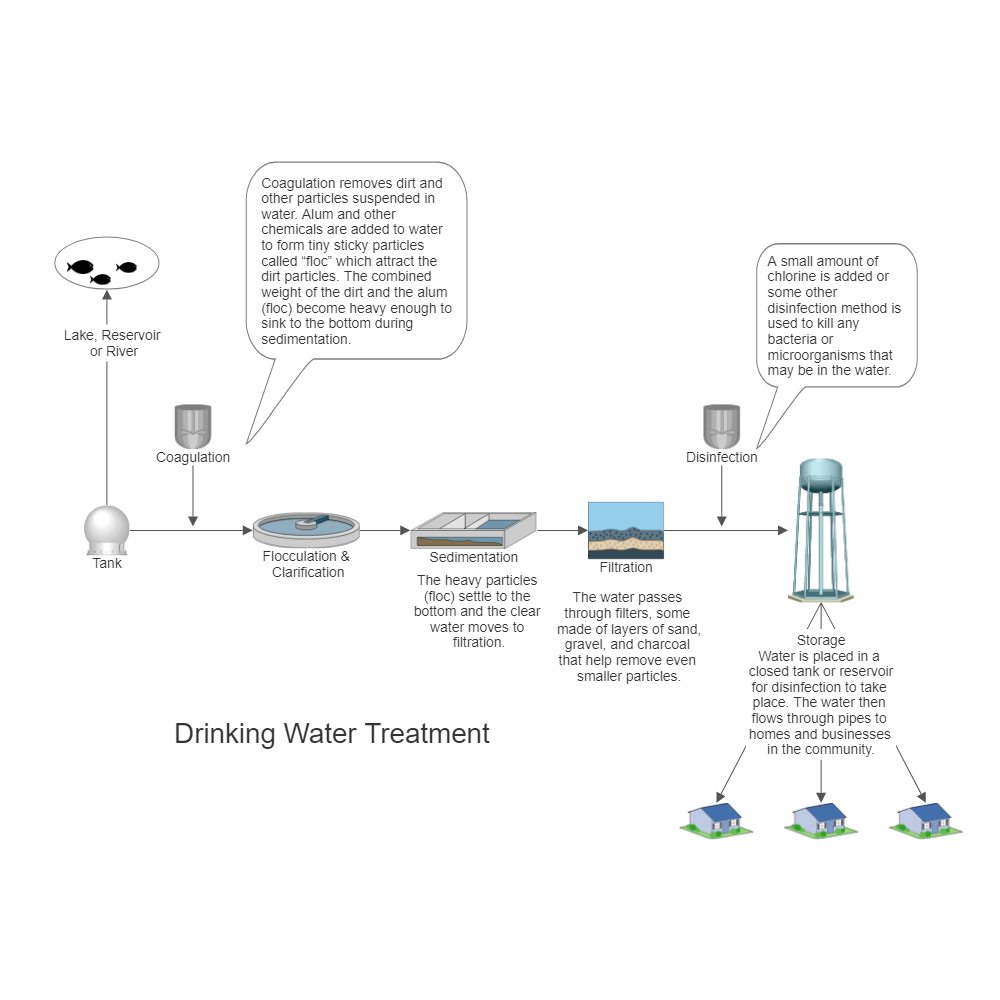 drinking water treatment process flow diagram rh smartdraw com water treatment process flow diagram ppt water treatment plant process flow diagram pdf