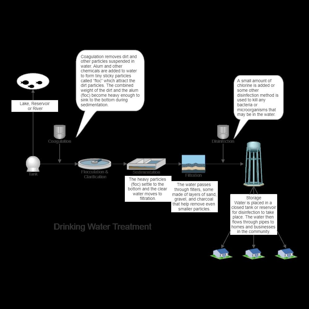 Drinking water treatment process flow diagram nvjuhfo Choice Image