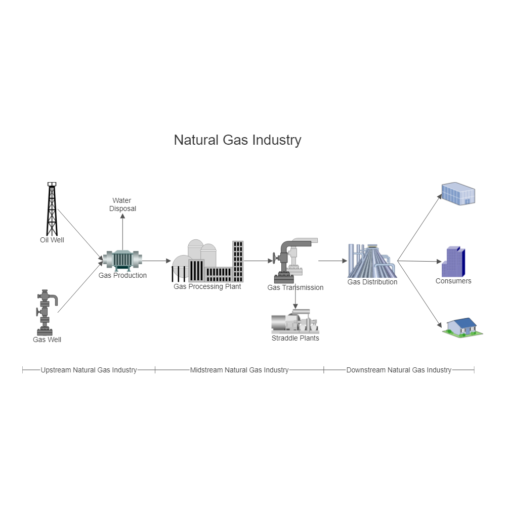Natural Gas Industry Process Flow Diagram