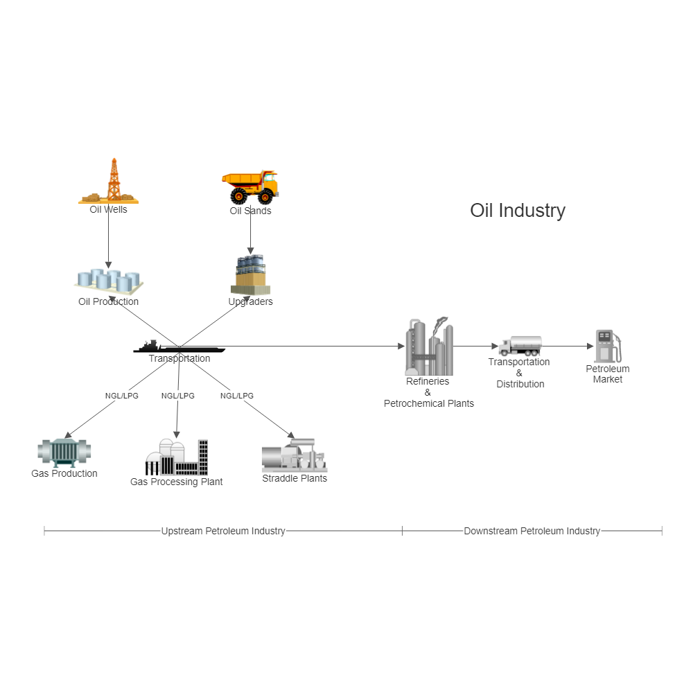 oil industry process flow diagram rh smartdraw com oil and gas production process flow diagram pdf Water Injection Facility Flow Diagram