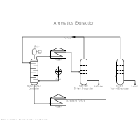 Oil Refining - Extraction Process Diagram