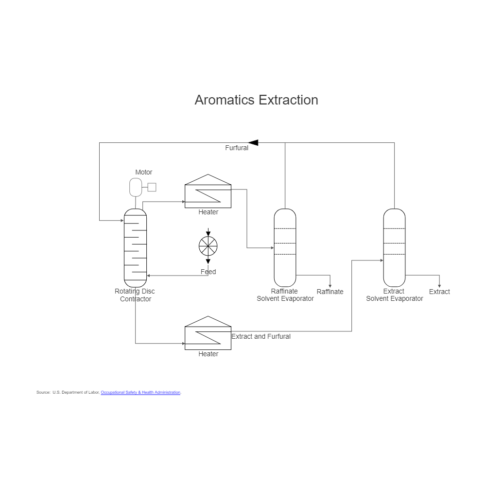 Example Image: Oil Refining - Extraction Process Diagram