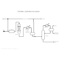 Oil Refining - Hydrodesulphurization