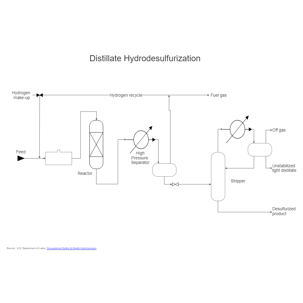 Example Image: Oil Refining - Hydrodesulphurization