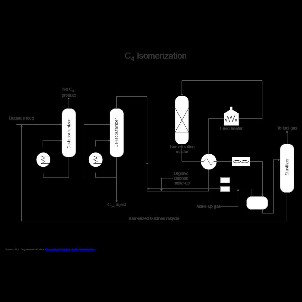 oil refining - isomerization