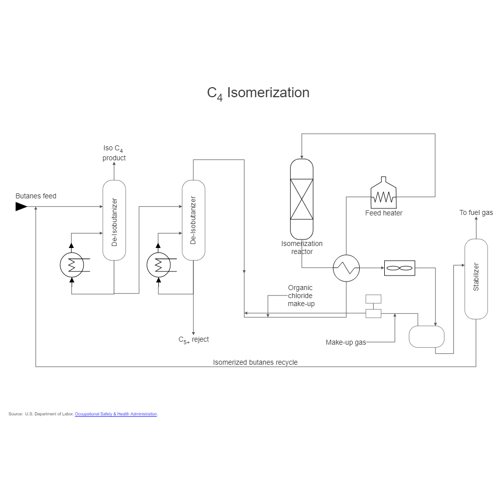 Example Image: Oil Refining - Isomerization - 1