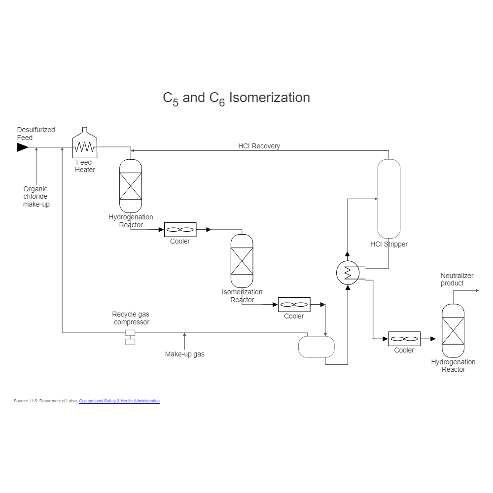 Example Image: Oil Refining - Isomerization - 2