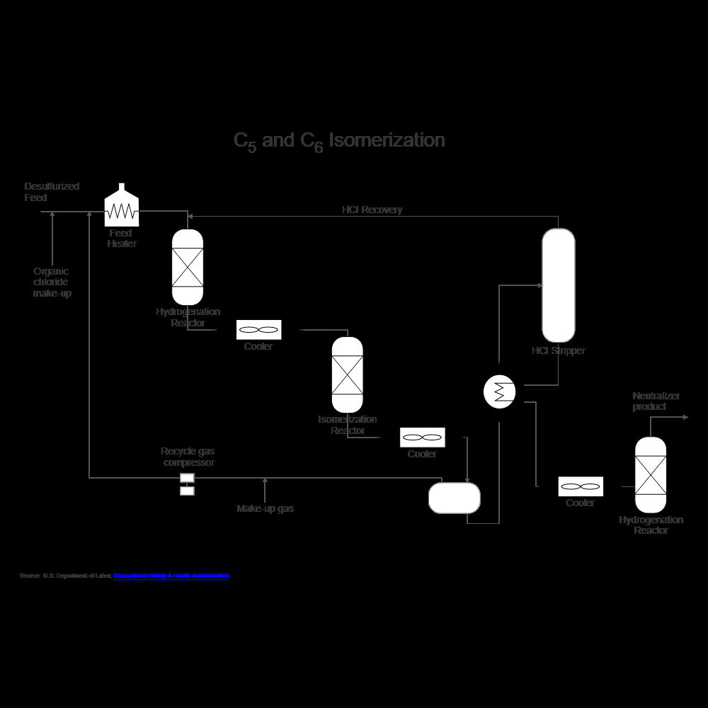 Example Image: Oil Refining - Isomerization - 2