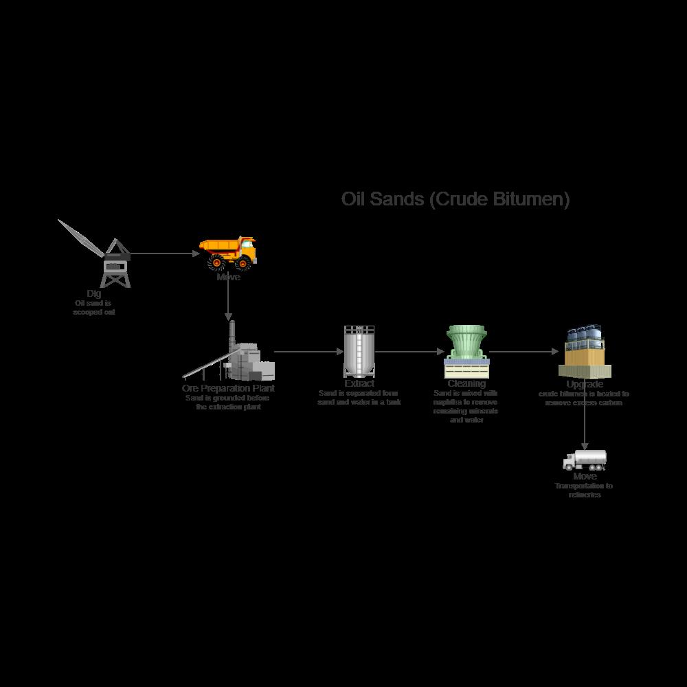 Example Image: Oil Sands Process Flow Diagram