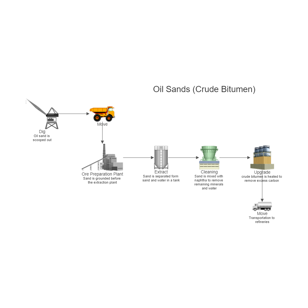 Example Image: Oil Sands Process Flow Diagram