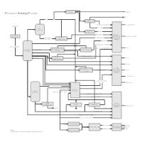 Petroleum Refinery Process