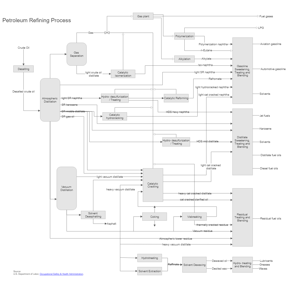 Example Image: Petroleum Refinery Process