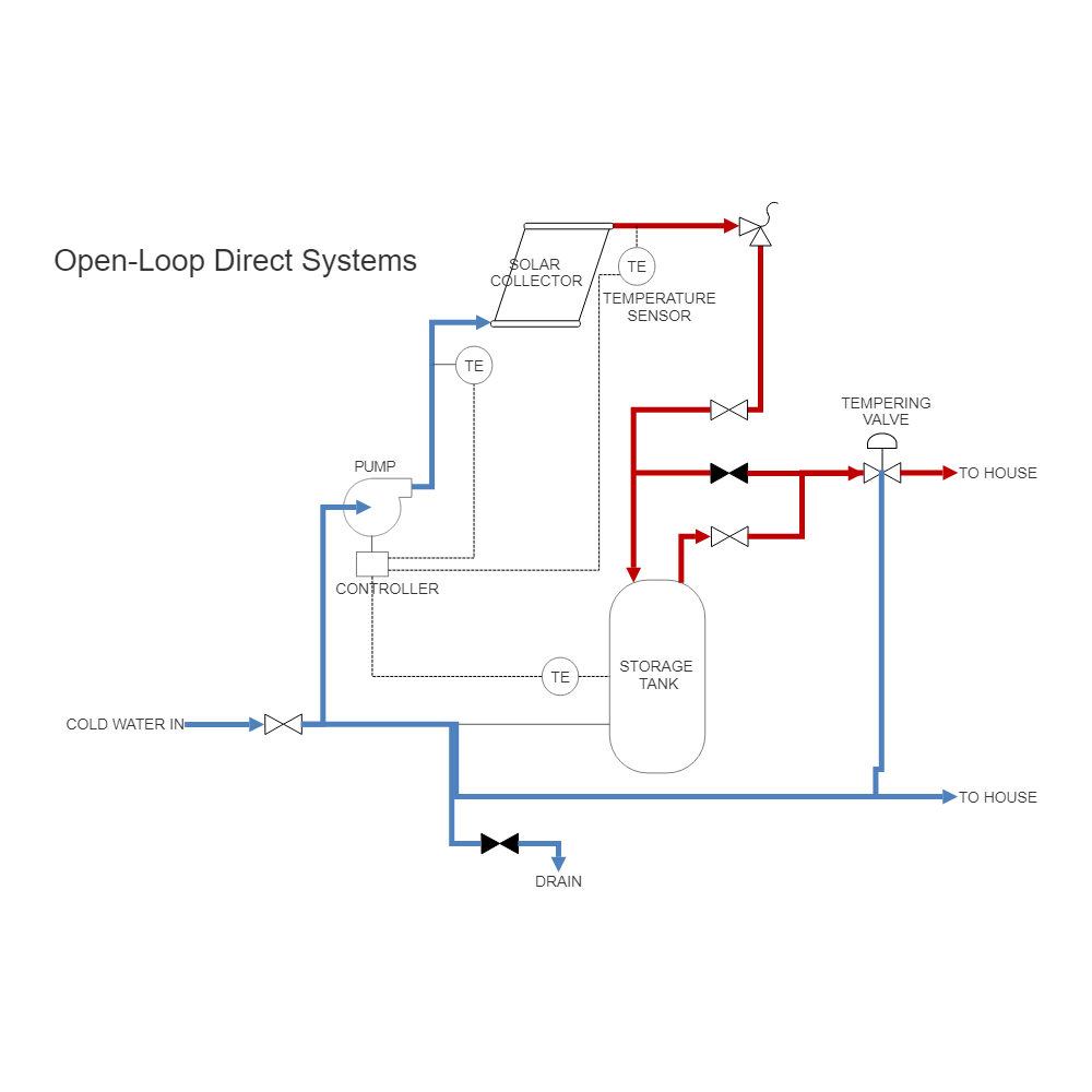 Example Image: Solar Heating - Direct Pumped System