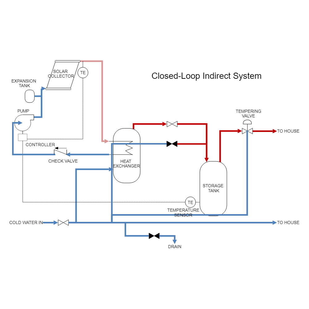 Example Image: Solar Heating - Indirect Pumped System