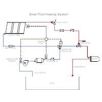Solar Heating - Pool Heating System
