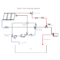 Solar Heating - Pool Heating System