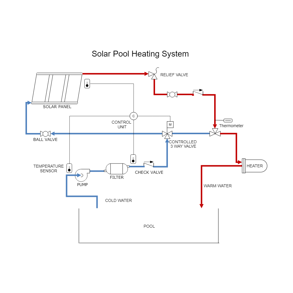 Example Image: Solar Heating - Pool Heating System