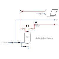 Solar Heating - Solar Batch Heaters