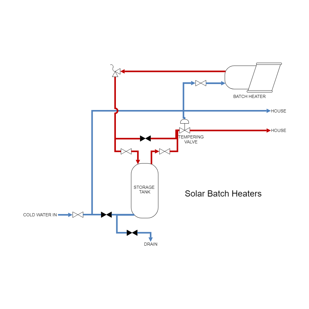 Example Image: Solar Heating - Solar Batch Heaters