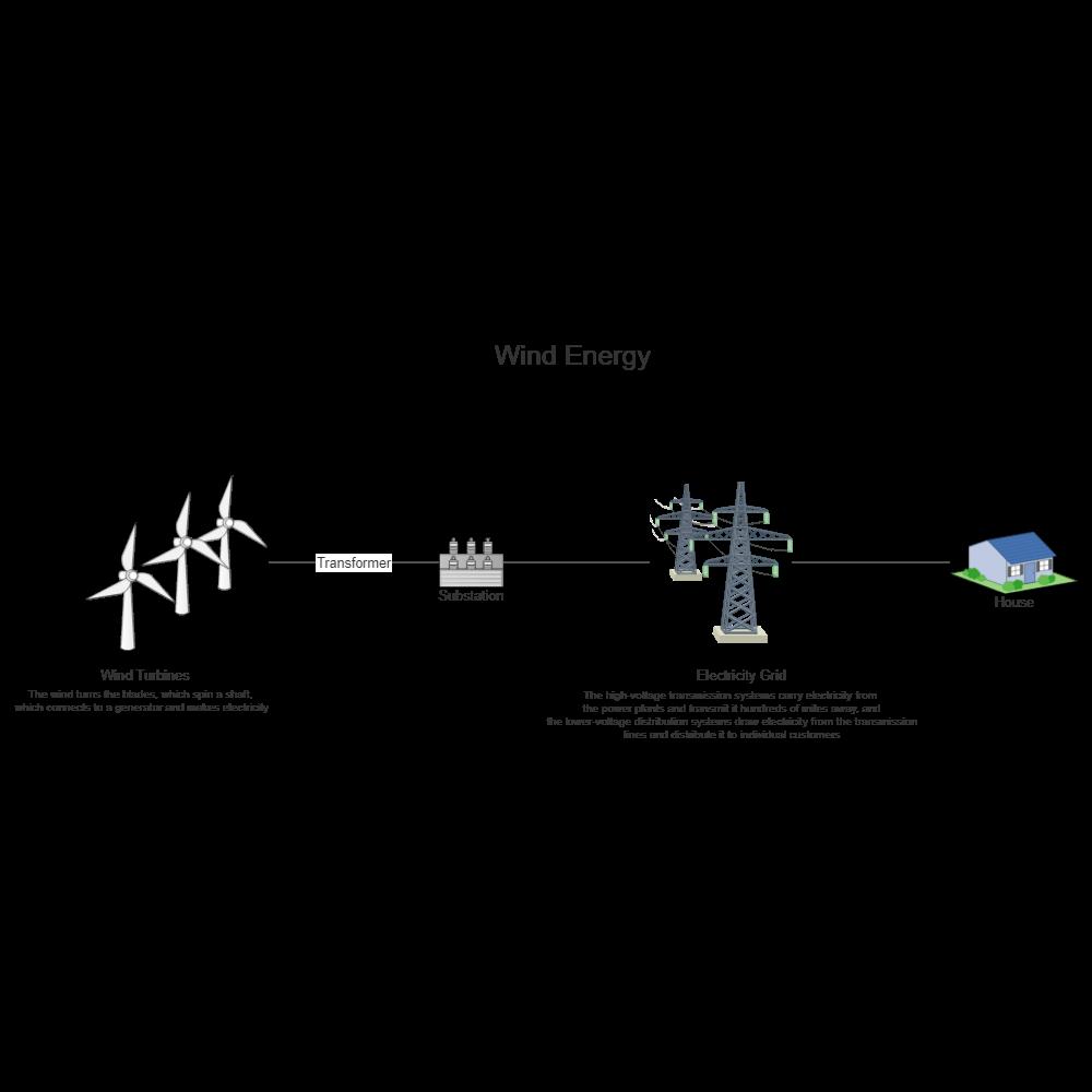 Wind Energy Process Flow    Diagram