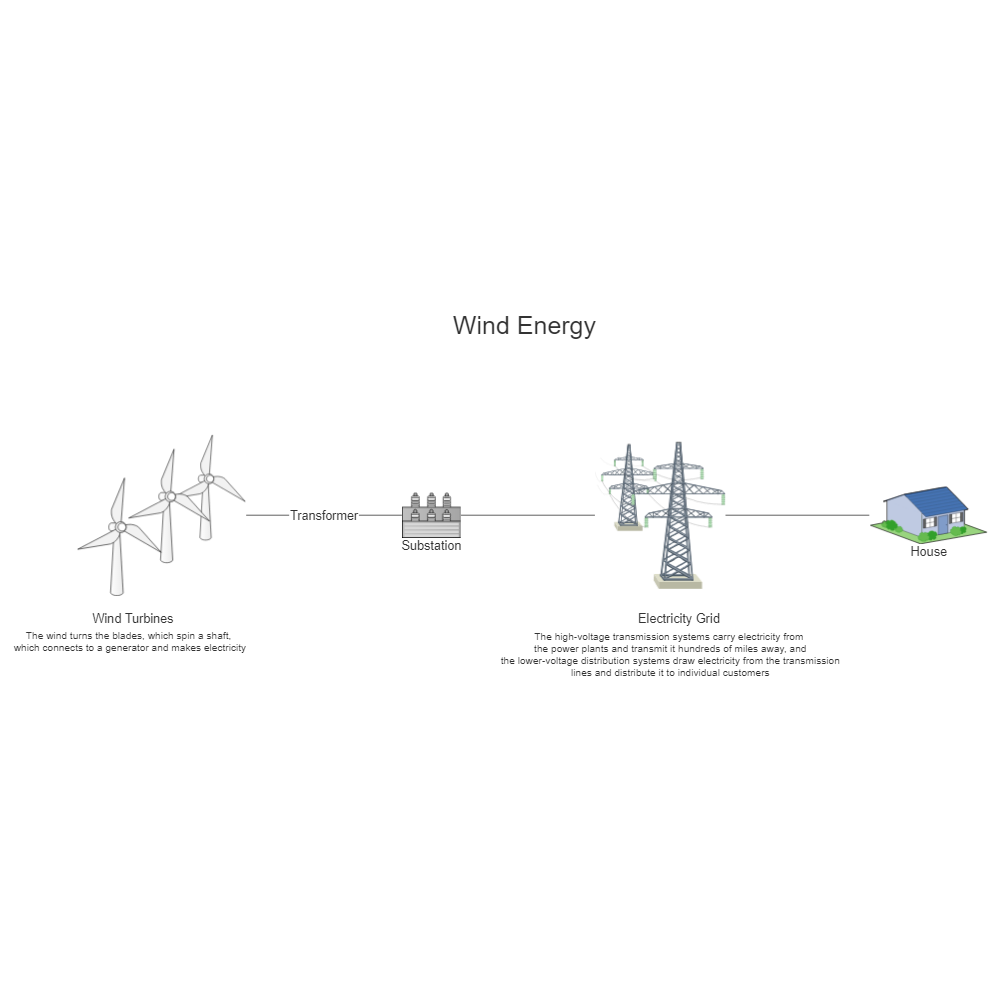 Wind energy power plant diagram