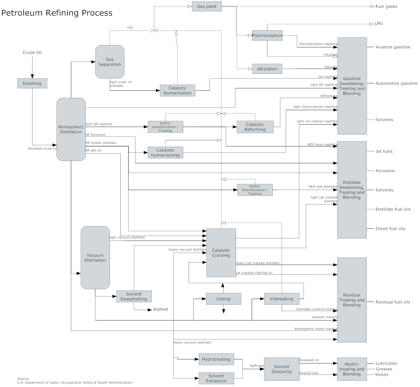 Process Flow Diagram Generator - Wiring Diagrams Description