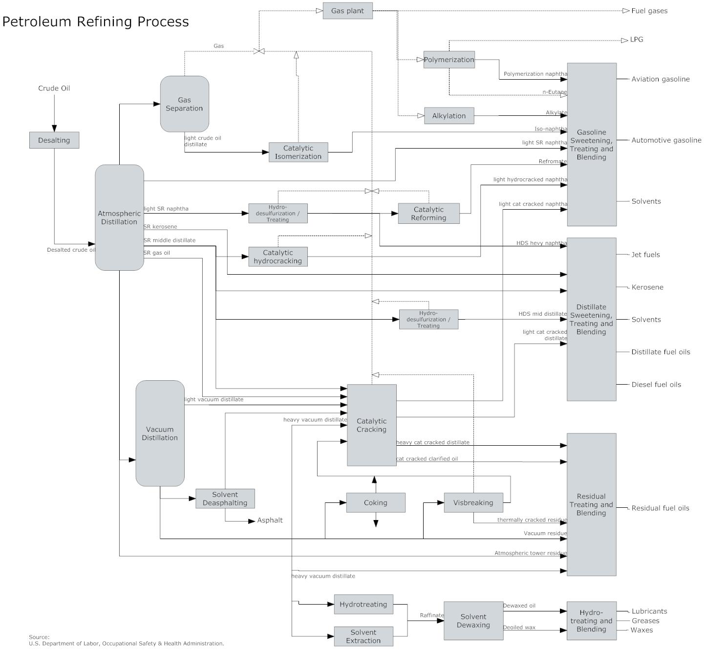 Process Flow Diagram - Free Process Flow Diagram PFD Templates on
