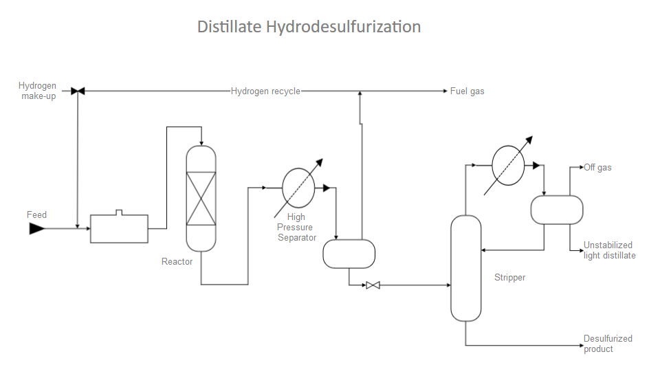 Process flow diagrams and models