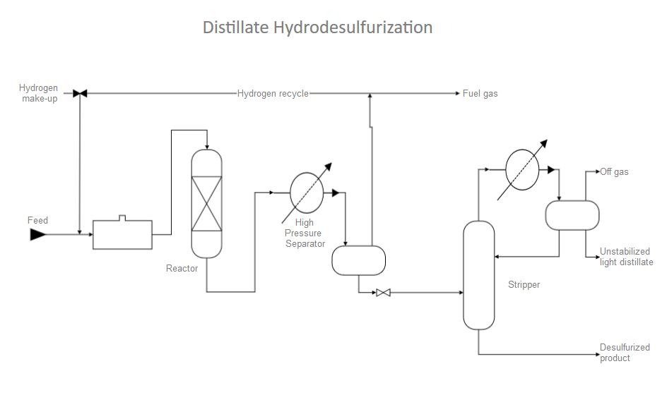 Process flow diagram software