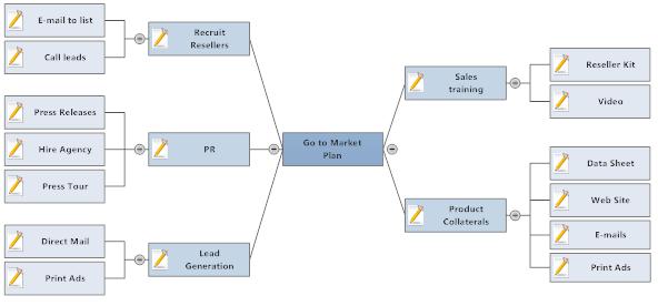 SmartDraw Mindmap