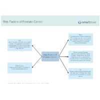 Risk Factors of Prostate Cancer