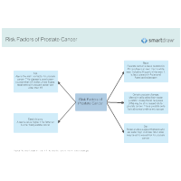 Risk Factors of Prostate Cancer