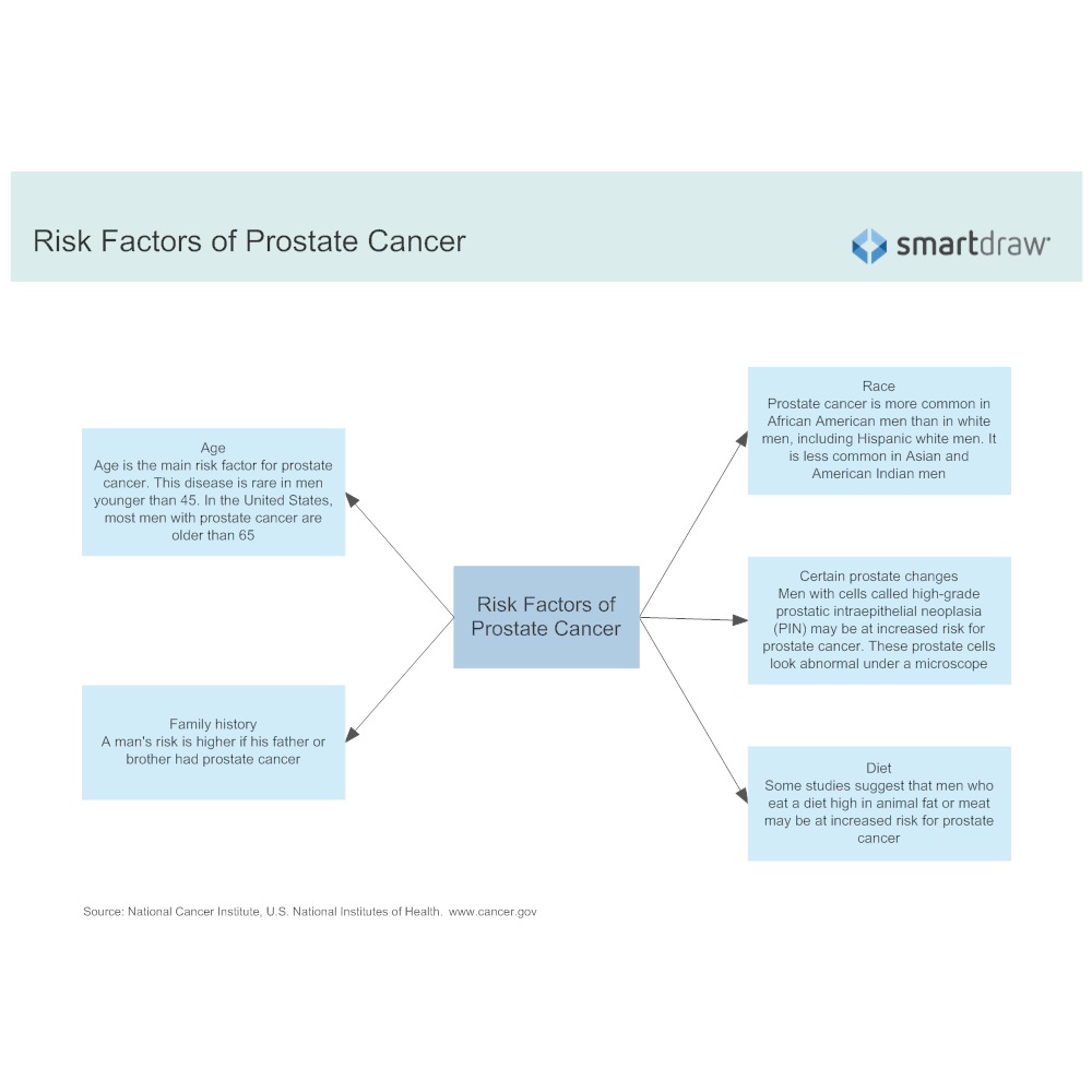 Example Image: Risk Factors of Prostate Cancer