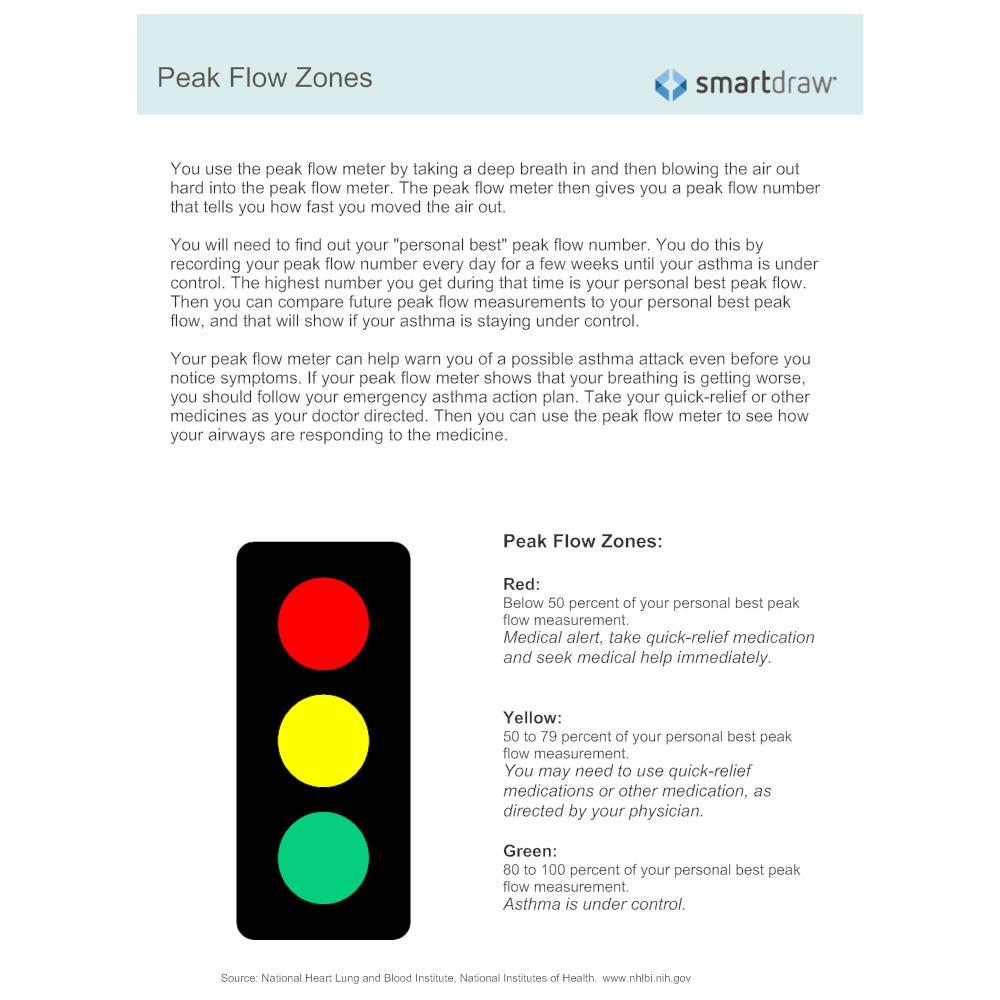 Example Image: Peak Flow Zones