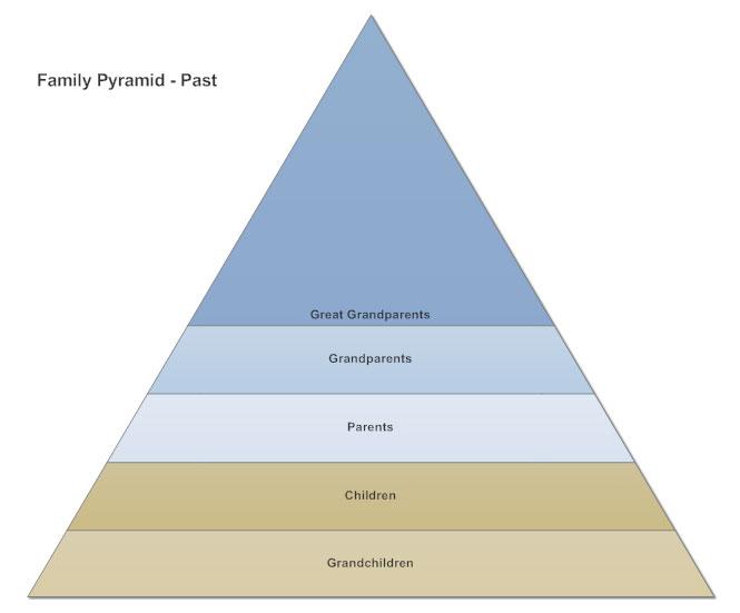 Pyramid chart example - Family