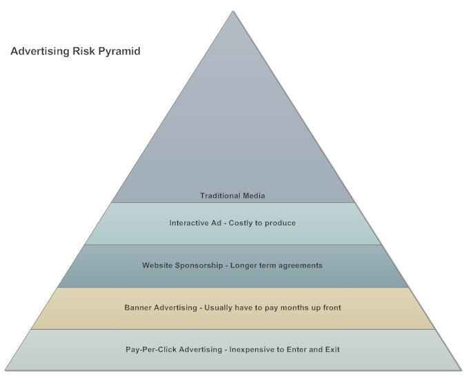 Pyramid chart example - Marketing