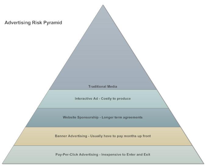 Pyramid chart example - Marketing