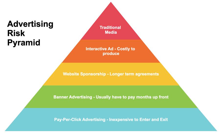 Pyramid chart template