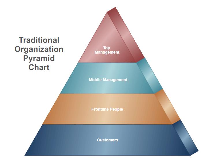 Pyramid chart software